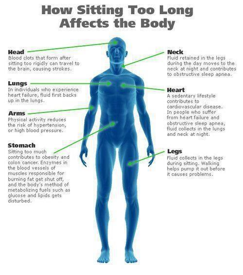 effects of sitting